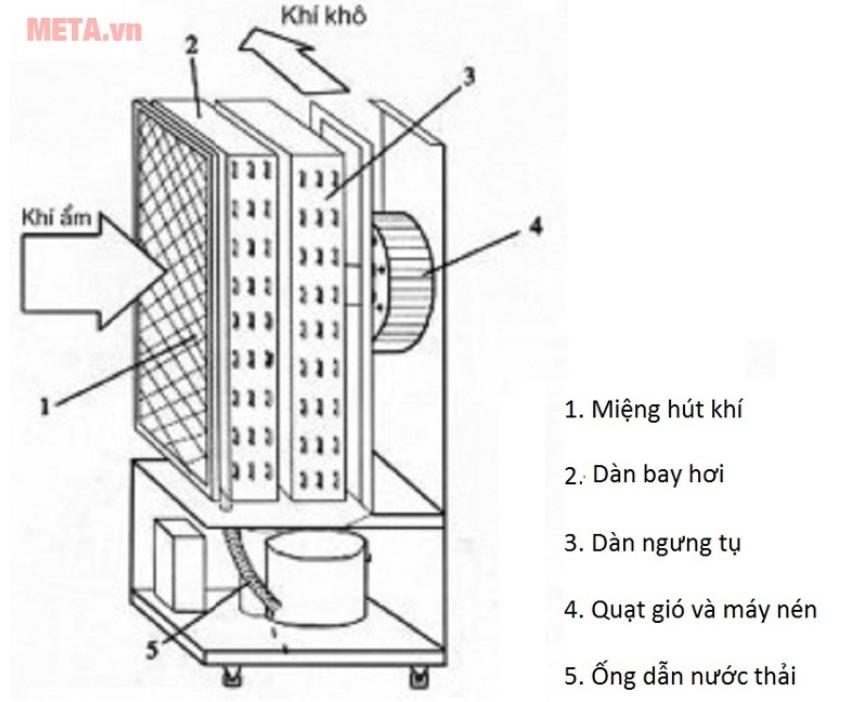 Bản vẽ cấu tạo của một máy hút ẩm thông thường