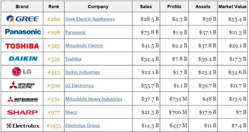 Sharp lọt top thương hiệu lớn nhất toàn cầu (Theo tạp chí Forbes)